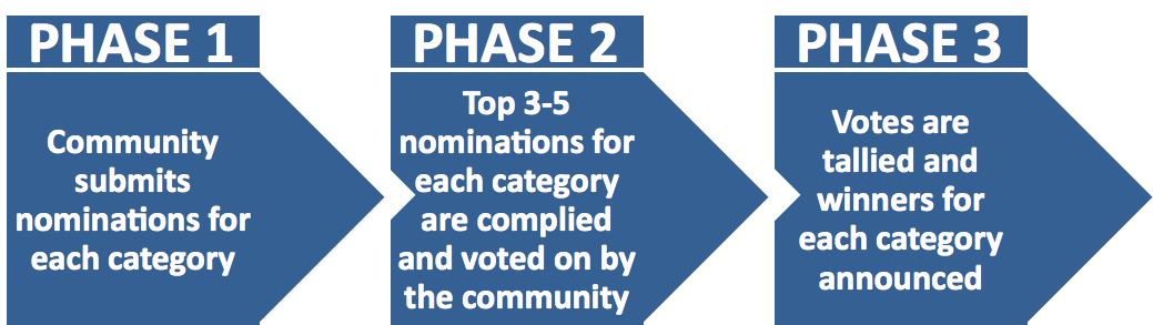 voting_phases