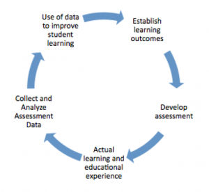 Hmm, doesn't this assessment cycle look familiar?