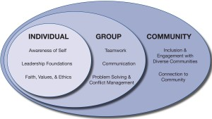 Individual/Group/Community Venn Diagram